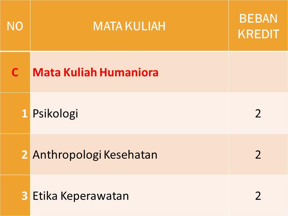 NONOMATA KULIAH BEBAN KREDIT CMata Kuliah Humaniora 1Psikologi2 2Anthropologi Kesehatan2 3Etika Keperawatan2