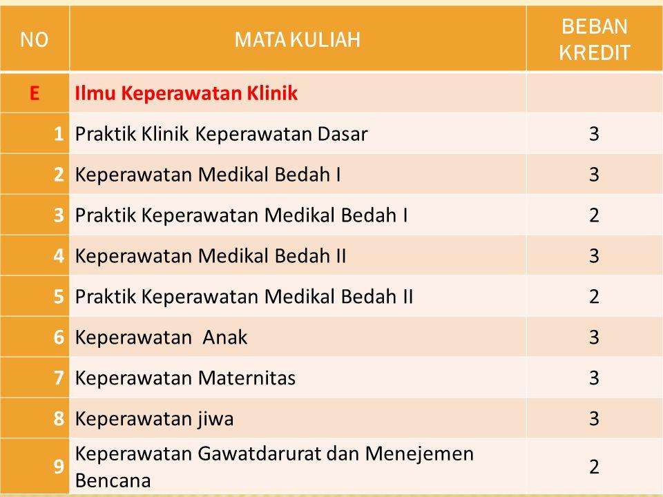 NONOMATA KULIAH BEBAN KREDIT EIlmu Keperawatan Klinik 1Praktik Klinik Keperawatan Dasar3 2Keperawatan Medikal Bedah I3 3Praktik Keperawatan Medikal Be