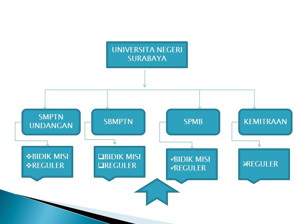 UNIVERSITA NEGERI SURABAYA SMPTN UNDANGAN KEMITRAAN SPMBSBMPTN  BIDIK MISI  REGULER  BIDIK MISI  REGULER BIDIK MISI REGULER  REGULER