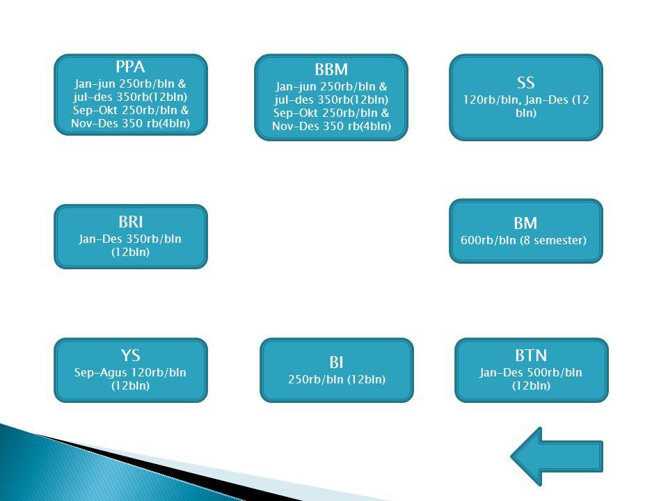 SS 120rb/bln, Jan-Des (12 bln) PPA Jan-jun 250rb/bln & jul-des 350rb(12bln) Sep-Okt 250rb/bln & Nov-Des 350 rb(4bln) YS Sep-Agus 120rb/bln (12bln) BBM