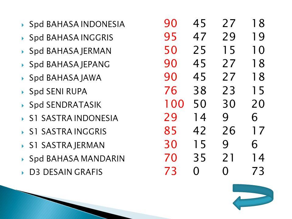  Spd BAHASA INDONESIA 90452718  Spd BAHASA INGGRIS 95472919  Spd BAHASA JERMAN 50251510  Spd BAHASA JEPANG 90452718  Spd BAHASA JAWA 90452718  S