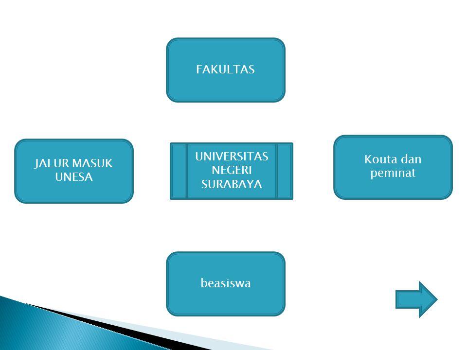 Fakultas- Fakultas Fakultas Ekonomi (FE) Fakultas Ilmu Sosial (FIS) Fakultas Teknik (FT) Fakultas Bahasa dan Seni (FBS) Fakultas Ilmu Pendidikan (FIP) Fakultas Matematika dan Pengetahuan Alam (FMIPA) Fakultas Ilmu Keolah ragaan (FIK)