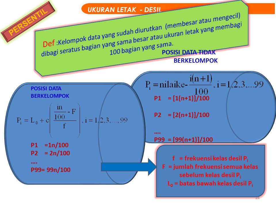 14 PERSENTIL UKURAN LETAK - DESIL POSISI DATA TIDAK BERKELOMPOK P1= [1(n+1)]/100 P2= [2(n+1)]/100 …. P99= [99(n+1)]/100 POSISI DATA BERKELOMPOK P1=1n/