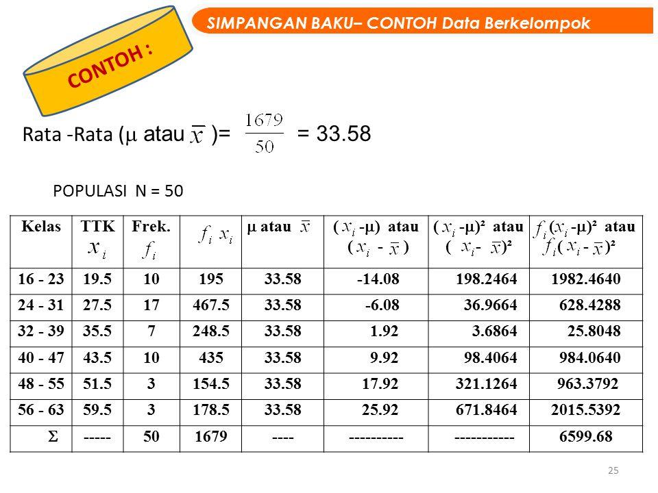 25 CONTOH : SIMPANGAN BAKU– CONTOH Data Berkelompok KelasTTKFrek.  atau( -  ) atau ( - ) ( -  )² atau ( - )² ( -  )² atau ( - )² 16 - 2319.5101953