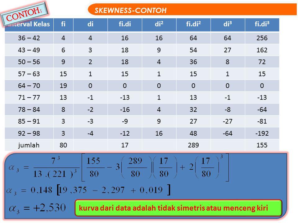 Interval Kelasfidifi.didi 2 fi.di 2 di 3 fi.di 3 36 – 424416 64 256 43 – 49631895427162 50 – 569218436872 57 – 63151 1 1 64 – 7019000000 71 – 7713-13113-13 78 – 848-2-16432-8-64 85 – 913-3-9927-27-81 92 – 983-4-121648-64-192 jumlah8017289155 SKEWNESS-CONTOH 32 kurva dari data adalah tidak simetris atau menceng kiri CONTOH :