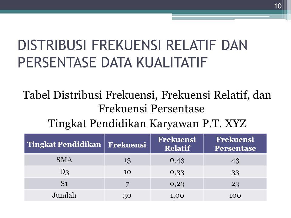 DISTRIBUSI FREKUENSI RELATIF DAN PERSENTASE DATA KUALITATIF Tabel Distribusi Frekuensi, Frekuensi Relatif, dan Frekuensi Persentase Tingkat Pendidikan