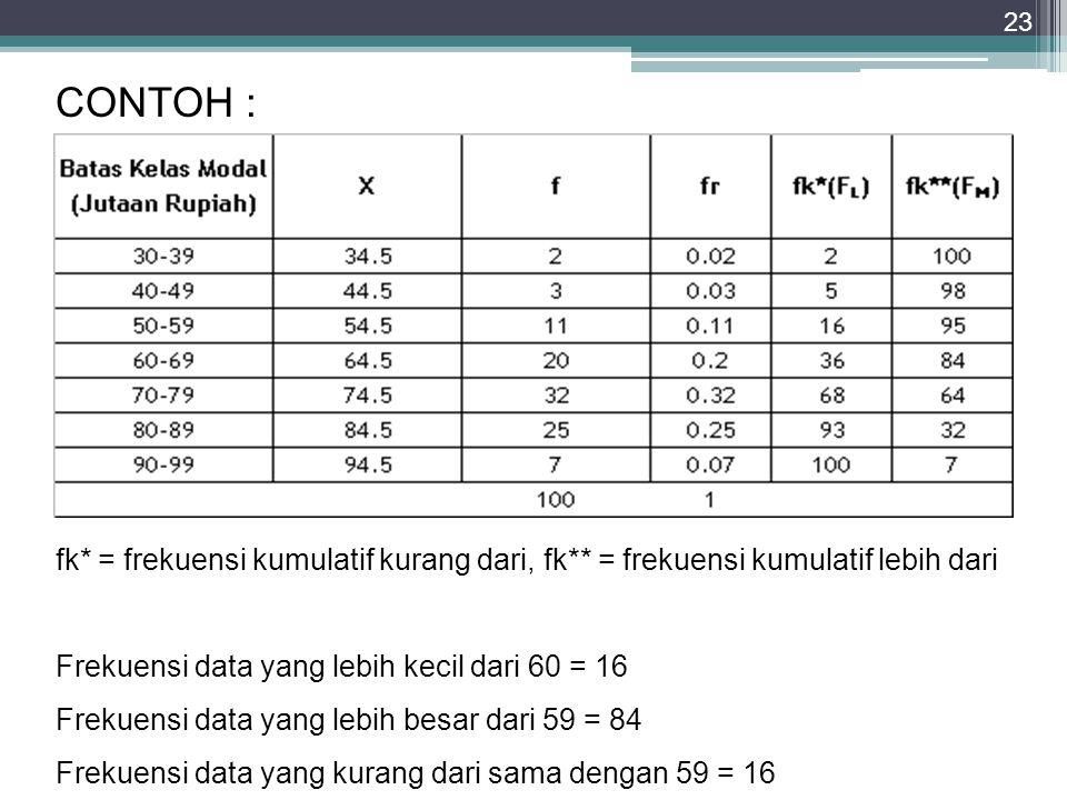 CONTOH 23 fk* = frekuensi kumulatif kurang dari, fk** = frekuensi kumulatif lebih dari Frekuensi data yang lebih kecil dari 60 = 16 Frekuensi data yan
