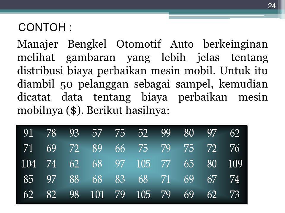 Manajer Bengkel Otomotif Auto berkeinginan melihat gambaran yang lebih jelas tentang distribusi biaya perbaikan mesin mobil. Untuk itu diambil 50 pela