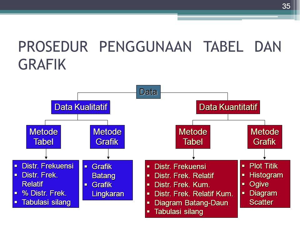 PROSEDUR PENGGUNAAN TABEL DAN GRAFIK 35 Data Kualitatif Data Kuantitatif MetodeTabelMetodeGrafik  Distr. Frekuensi  Distr. Frek. Relatif  % Distr.