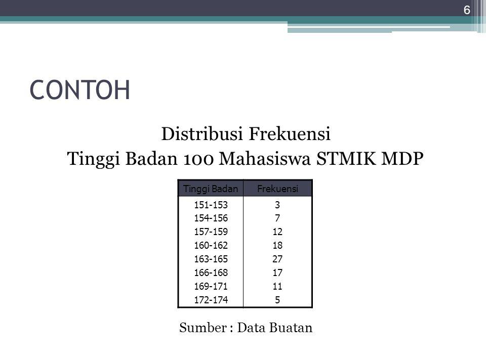 CONTOH Distribusi Frekuensi Tinggi Badan 100 Mahasiswa STMIK MDP Sumber : Data Buatan 6 Tinggi BadanFrekuensi 151-153 154-156 157-159 160-162 163-165