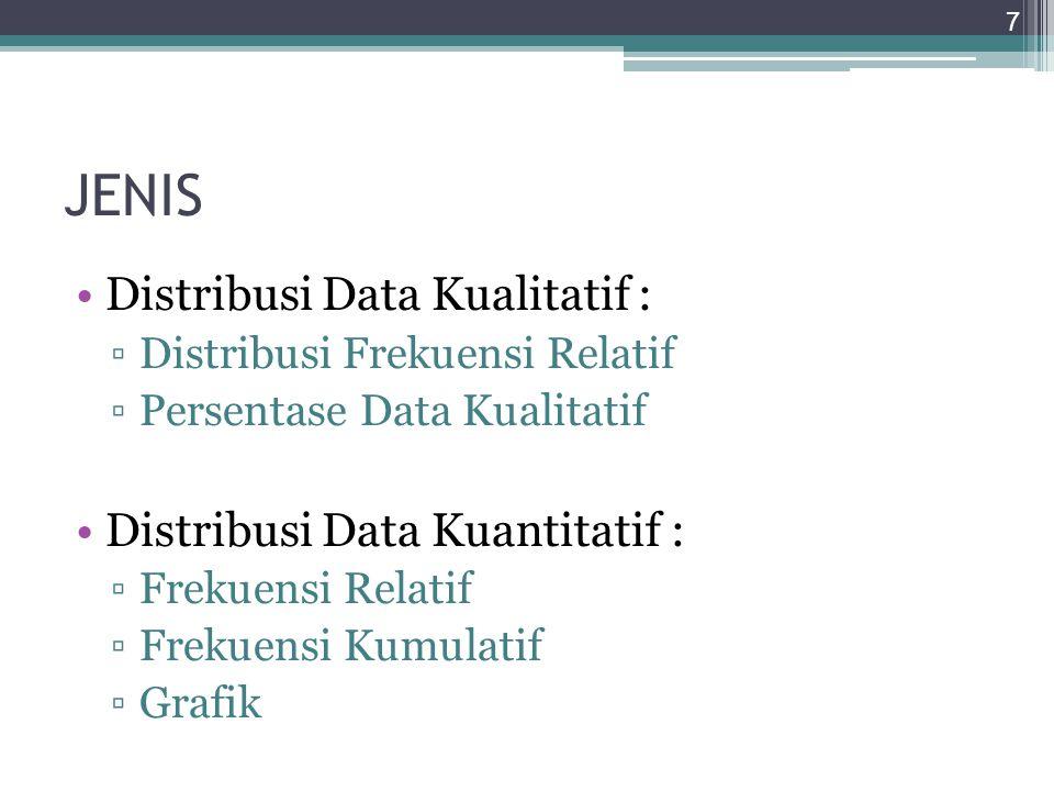 JENIS Distribusi Data Kualitatif : ▫Distribusi Frekuensi Relatif ▫Persentase Data Kualitatif Distribusi Data Kuantitatif : ▫Frekuensi Relatif ▫Frekuen