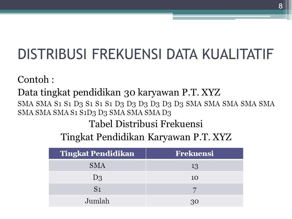 DISTRIBUSI FREKUENSI DATA KUALITATIF Contoh : Data tingkat pendidikan 30 karyawan P.T. XYZ SMA SMA S1 S1 D3 S1 S1 S1 D3 D3 D3 D3 D3 D3 SMA SMA SMA SMA