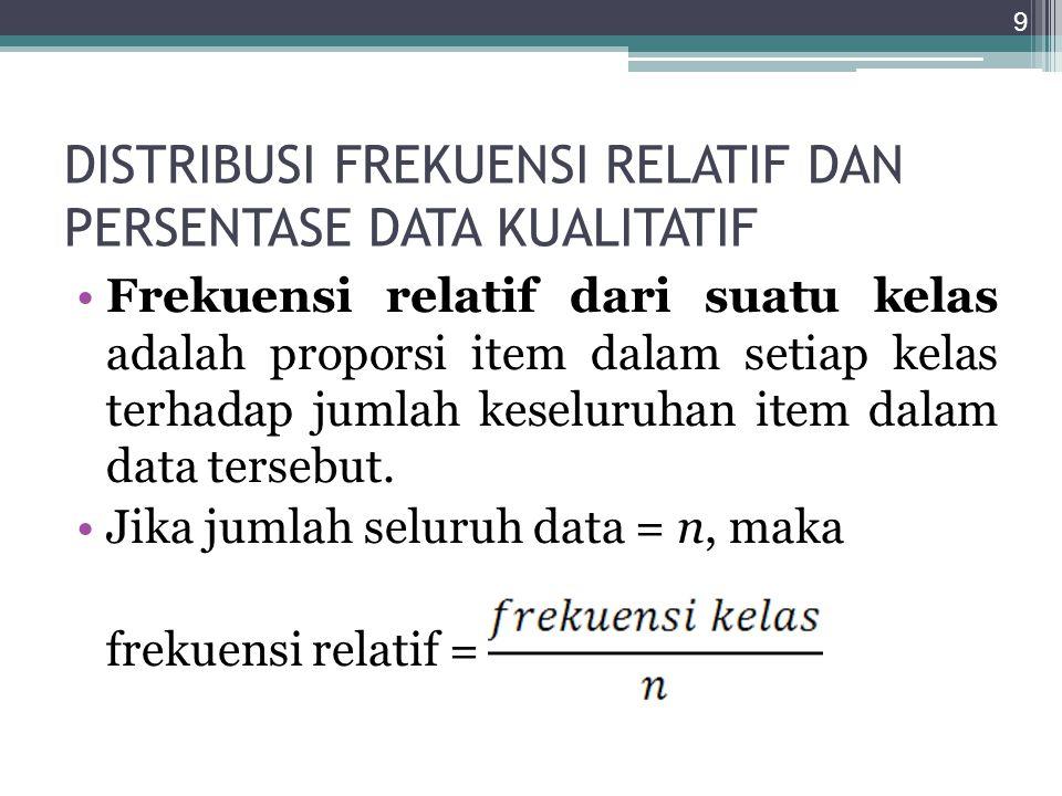 DISTRIBUSI FREKUENSI RELATIF DAN PERSENTASE DATA KUALITATIF Frekuensi relatif dari suatu kelas adalah proporsi item dalam setiap kelas terhadap jumlah
