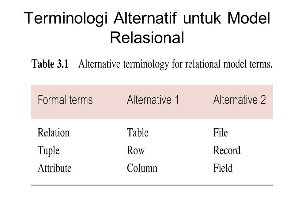 Views Relasi Dasar (Base Relation) Nama relasi mengacu kepada entitas dalam skema konseptual, dimana tuple-tuple disimpan dalam database secara fisik.