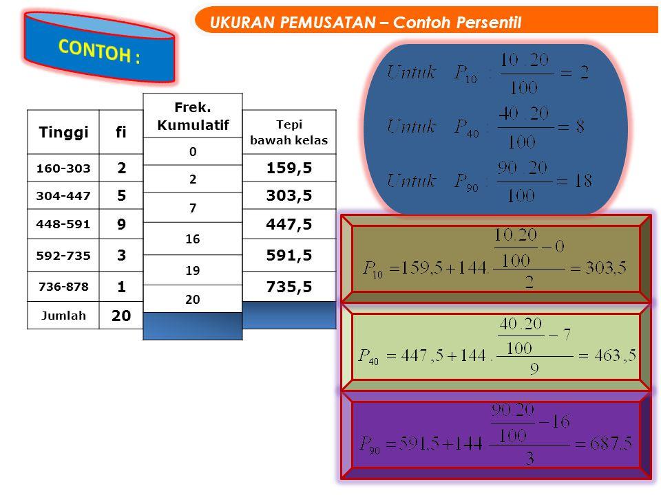 14 UKURAN PEMUSATAN – Contoh Persentil Tinggifi 160-303 2 304-447 5 448-591 9 592-735 3 736-878 1 Jumlah 20 Frek. Kumulatif 0 2 7 16 19 20 Tepi bawah