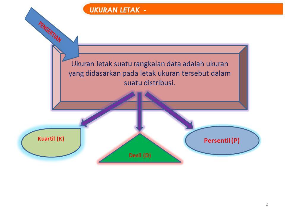 KUARTIL UKURAN LETAK - KUARTIL I II III IV K1K2K3