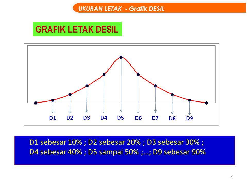 9 Data telah di urut : 233445 6678910 jumlah data N=12 Pertanyaan : Carilah D1 dan D5 UKURAN LETAK - DESIL CONTOH Data Tunggal Contoh data tidak berkelompok: Letak Desil 1BilanganNilai 122 0,3(3-2)0,3 1,32,3 Letak D1 = 1(12 +1)/10 = 13/10 = Urutan 1,3 (atau 1 + 0,3).