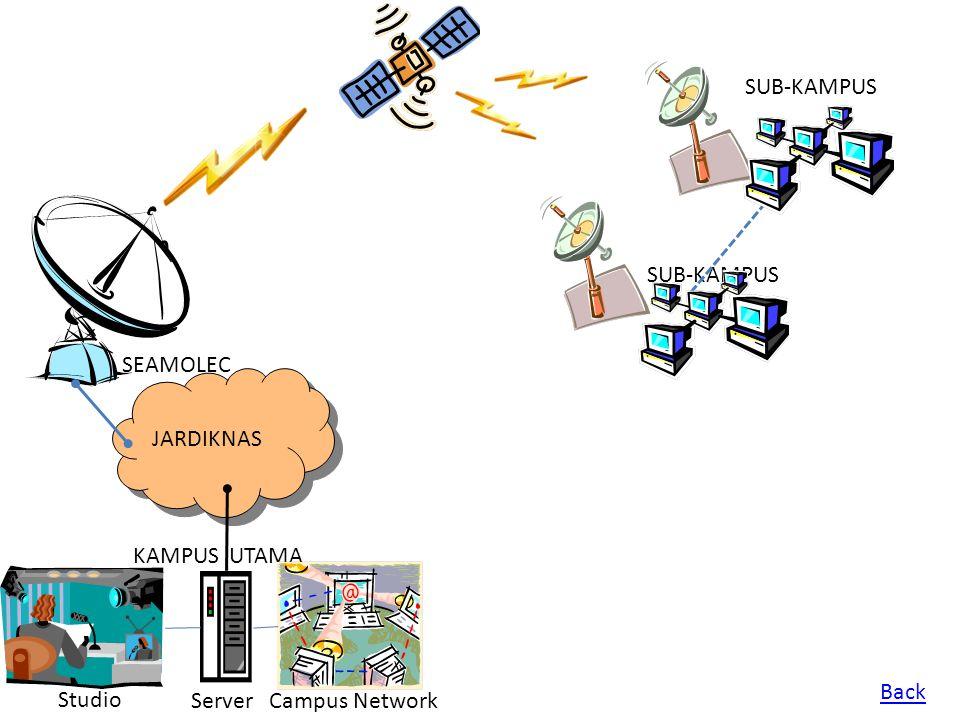 JARDIKNAS SEAMOLEC KAMPUS UTAMA SUB-KAMPUS Studio ServerCampus Network Back