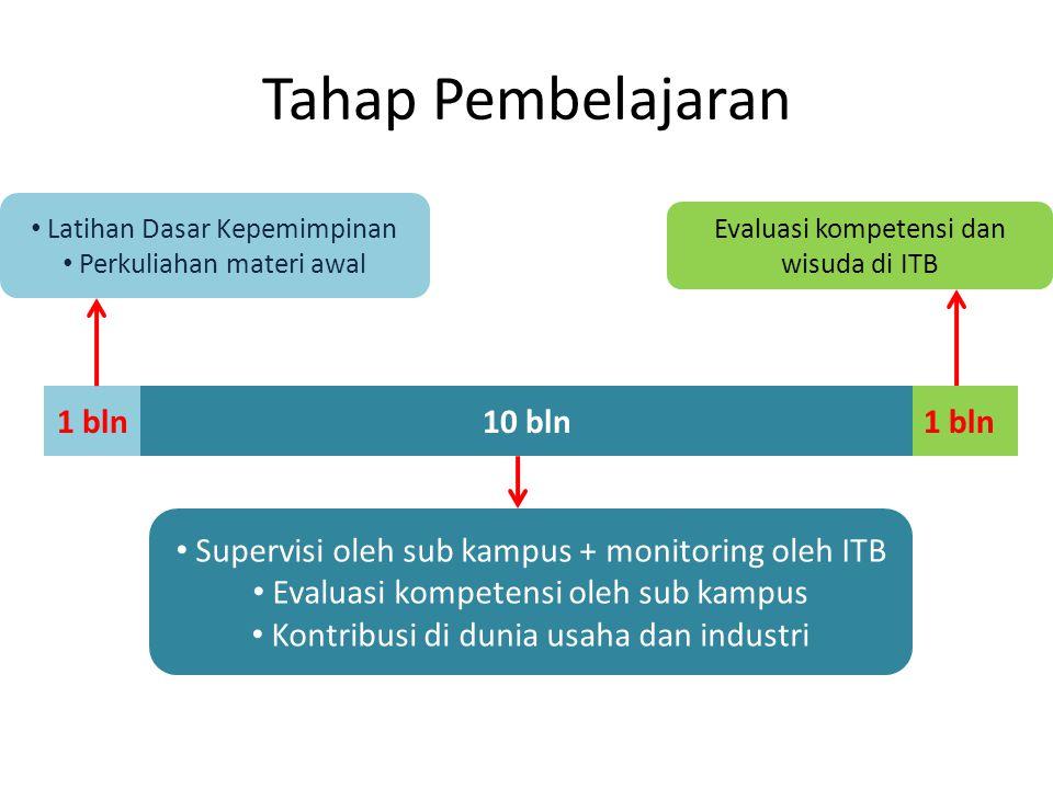 Tahap Pembelajaran 1 bln 10 bln Supervisi oleh sub kampus + monitoring oleh ITB Evaluasi kompetensi oleh sub kampus Kontribusi di dunia usaha dan indu