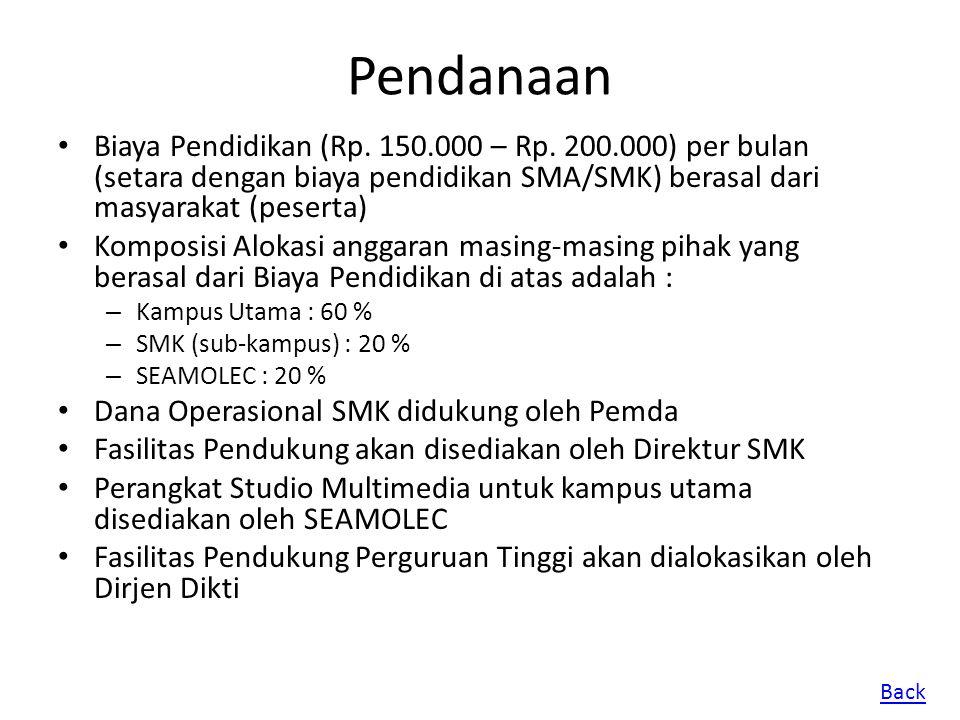 Pendanaan Biaya Pendidikan (Rp. 150.000 – Rp. 200.000) per bulan (setara dengan biaya pendidikan SMA/SMK) berasal dari masyarakat (peserta) Komposisi