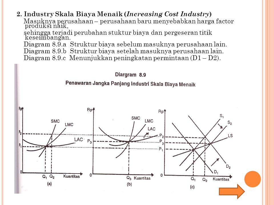 2. Industry Skala Biaya Menaik ( Increasing Cost Industry ) Masuknya perusahaan – perusahaan baru menyebabkan harga factor produksi naik, sehingga ter