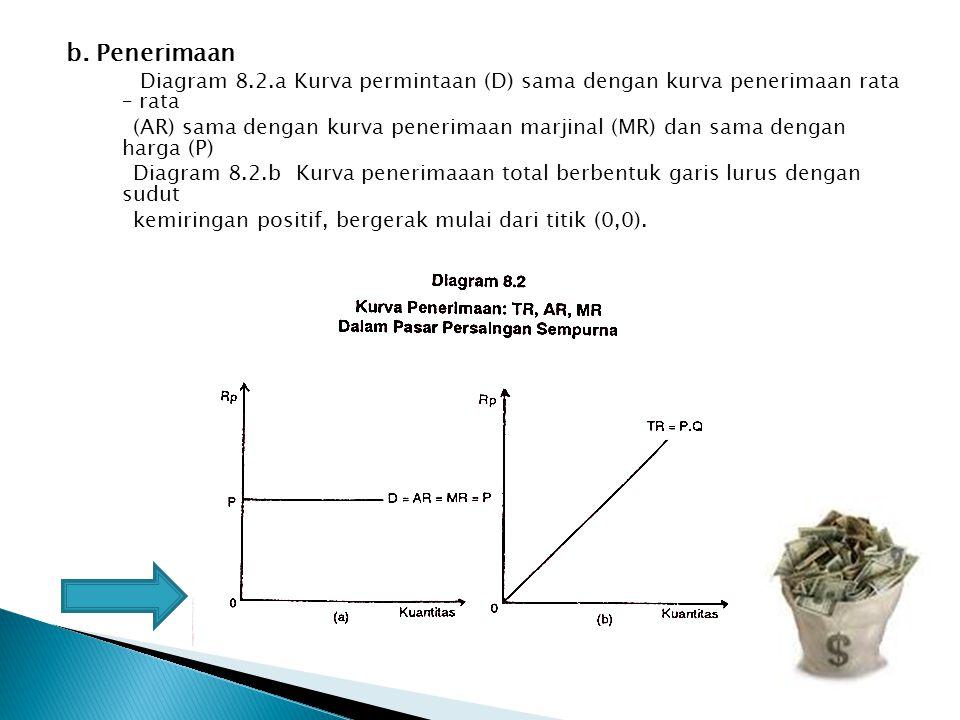 b. Penerimaan Diagram 8.2.a Kurva permintaan (D) sama dengan kurva penerimaan rata – rata (AR) sama dengan kurva penerimaan marjinal (MR) dan sama den