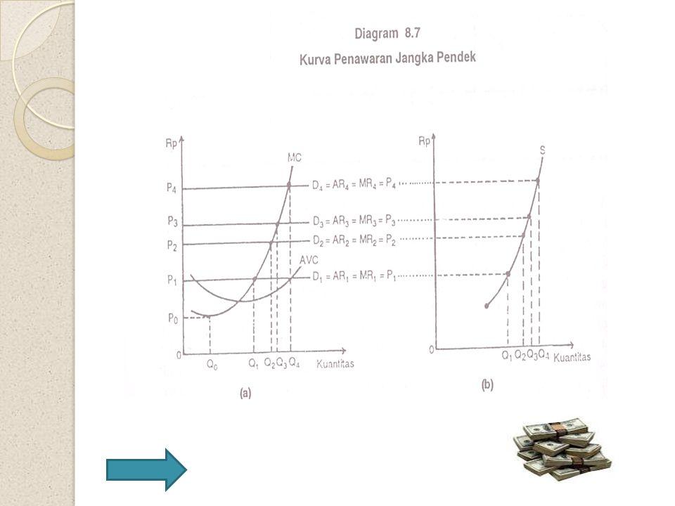 Diagram 8.6.a Menunjukkan keseimbangan industri jangka panjang terjadi dititik E di mana tingkat harga P0 dan jumlah output Q0.