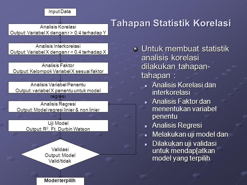 Tahapan Statistik Korelasi Untuk membuat statistik analisis korelasi dilakukan tahapan- tahapan : Analisis Korelasi dan interkorelasi Analisis Korelasi dan interkorelasi Analisis Faktor dan menentukan variabel penentu Analisis Faktor dan menentukan variabel penentu Analisis Regresi Analisis Regresi Melakukan uji model dan Melakukan uji model dan Dilakukan uji validasi untuk mendap[atkan model yang terpilih Dilakukan uji validasi untuk mendap[atkan model yang terpilih Input Data Analisis Interkorelasi Output: Variabel X dengan r < 0,4 terhadap X Analisis Regresi Output: Model regresi linier & non linier Analisis Korelasi Output: Variabel X dengan r > 0,4 terhadap Y Analisis Faktor Output: Kelompok Variabel X sesuai faktor Analisis Variabel Penentu Output: variabel X penentu untuk model regresi Uji Model Output: R 2, Ft, Durbin Watson Validasi Output: Model Valid/tidak Model terpilih