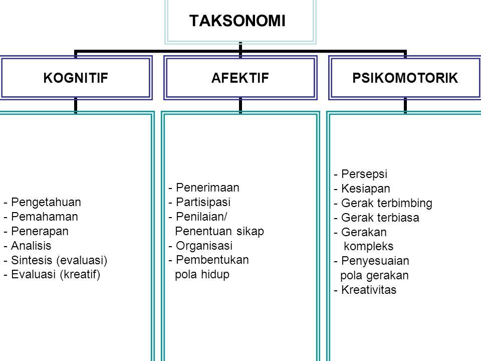 TAKSONOMI KOGNITIF Pengetahuan Pemahaman Penerapan Analisis Sintesis (evaluasi) Evaluasi (kreatif) AFEKTIF Penerimaan Partisipasi Penilaian/ Penentuan sikap Organisasi Pembentukan pola hidup PSIKOMOTORIK - Persepsi Kesiapan Gerak terbimbing Gerak terbiasa Gerakan kompleks Penyesuaian pola gerakan Kreativitas