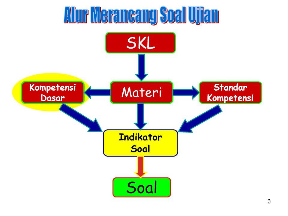 Hubungan antara SKL,MATERI DAN PENILAIAN DAN KOMPETENSI SKL Menggambarkan kompetensi yang ingin dicapai.