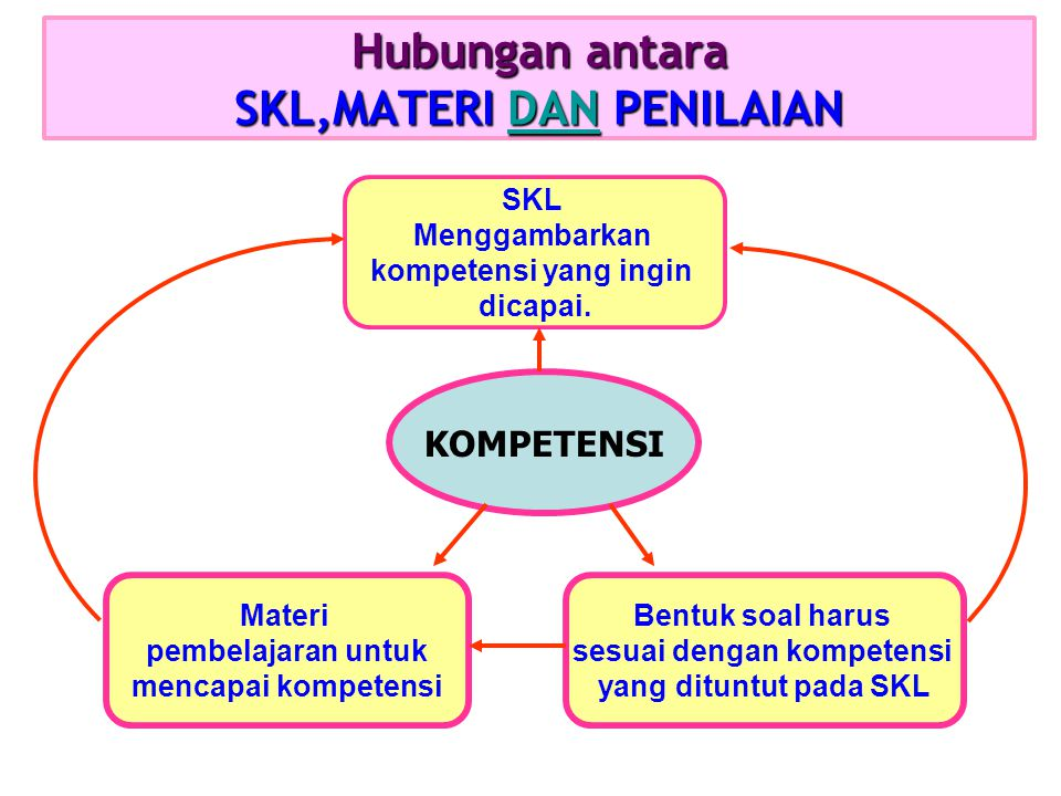 Hubungan antara SKL,MATERI DAN PENILAIAN DAN KOMPETENSI SKL Menggambarkan kompetensi yang ingin dicapai. Materi pembelajaran untuk mencapai kompetensi