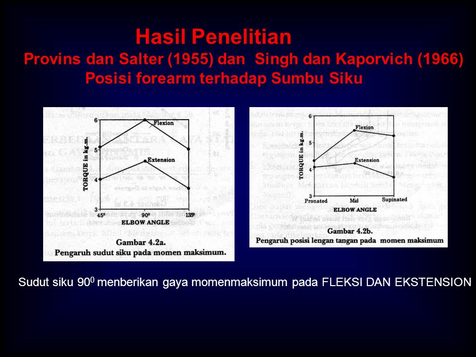 Hasil Penelitian Provins dan Salter (1955) dan Singh dan Kaporvich (1966) Posisi forearm terhadap Sumbu Siku Sudut siku 90 0 menberikan gaya momenmaks