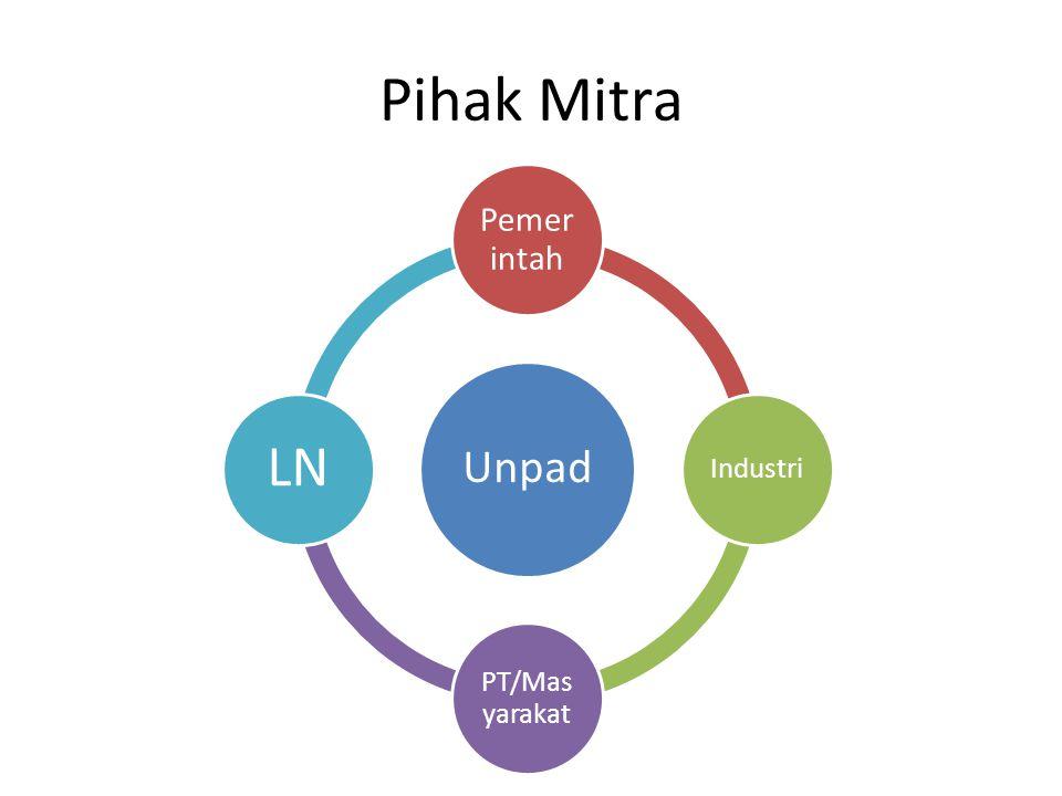 Pihak Mitra Unpad Pemer intah Industri PT/Mas yarakat LN