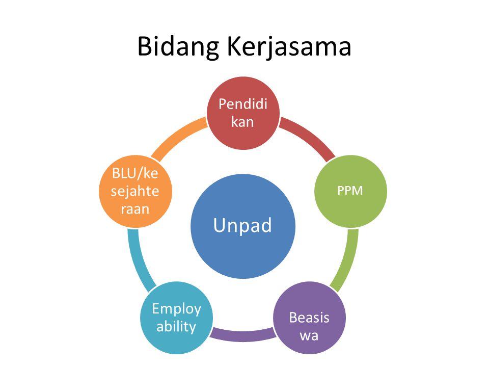Bidang Kerjasama Unpad Pendid ikan PPM Beasis wa Employ ability BLU/ke sejahte raan