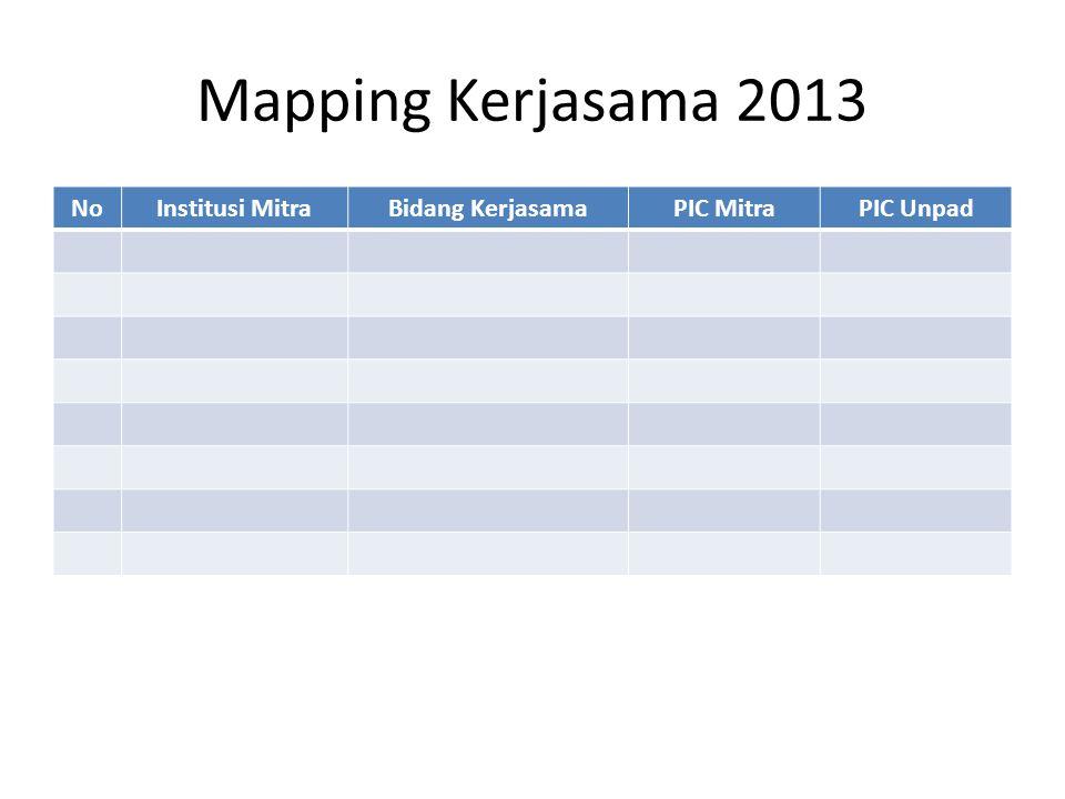 Mapping Kerjasama 2013 NoInstitusi MitraBidang KerjasamaPIC MitraPIC Unpad