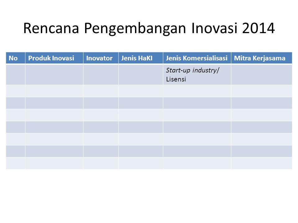 Rencana Pengembangan Inovasi 2014 NoProduk InovasiInovatorJenis HaKIJenis KomersialisasiMitra Kerjasama Start-up industry/ Lisensi