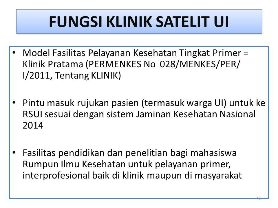 FUNGSI KLINIK SATELIT UI Model Fasilitas Pelayanan Kesehatan Tingkat Primer = Klinik Pratama (PERMENKES No 028/MENKES/PER/ I/2011, Tentang KLINIK) Pin