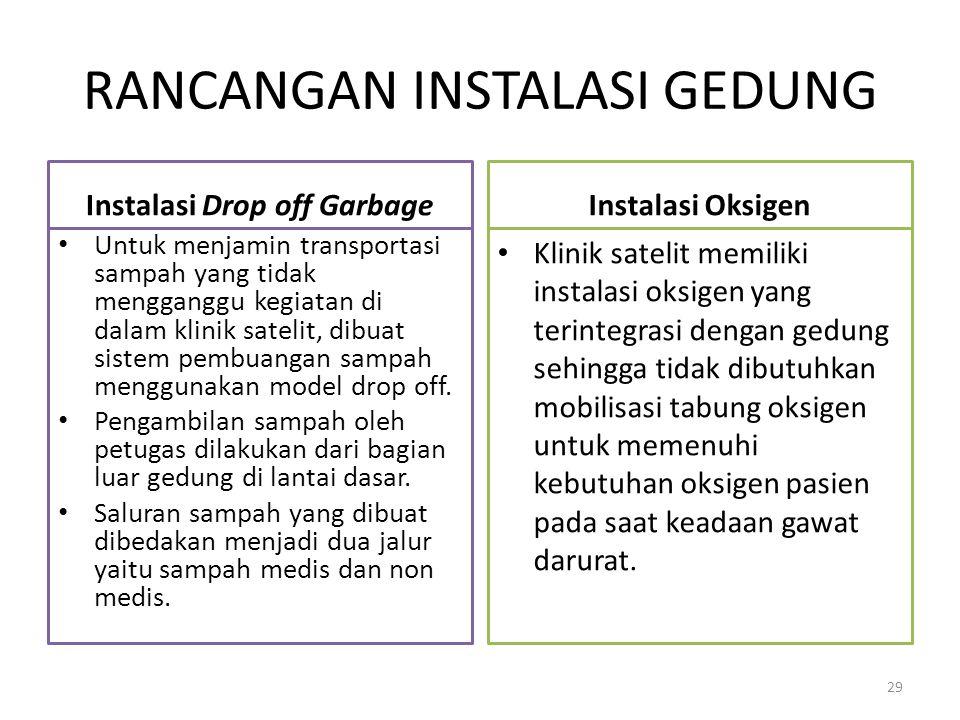RANCANGAN INSTALASI GEDUNG Instalasi Drop off Garbage Untuk menjamin transportasi sampah yang tidak mengganggu kegiatan di dalam klinik satelit, dibua