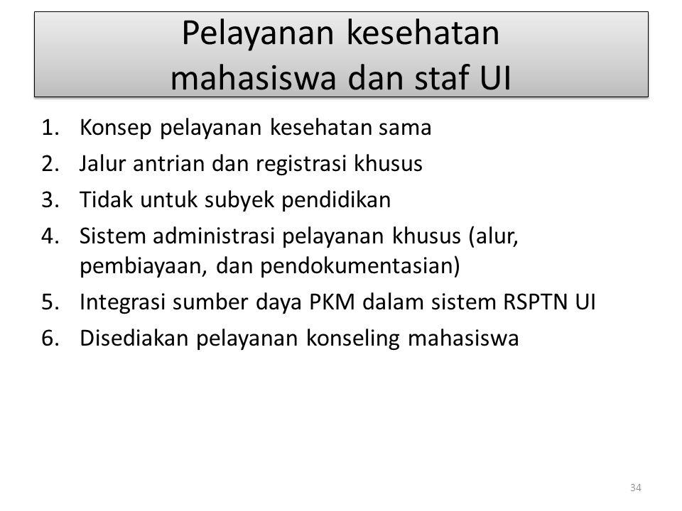 Pelayanan kesehatan mahasiswa dan staf UI 1.Konsep pelayanan kesehatan sama 2.Jalur antrian dan registrasi khusus 3.Tidak untuk subyek pendidikan 4.Si
