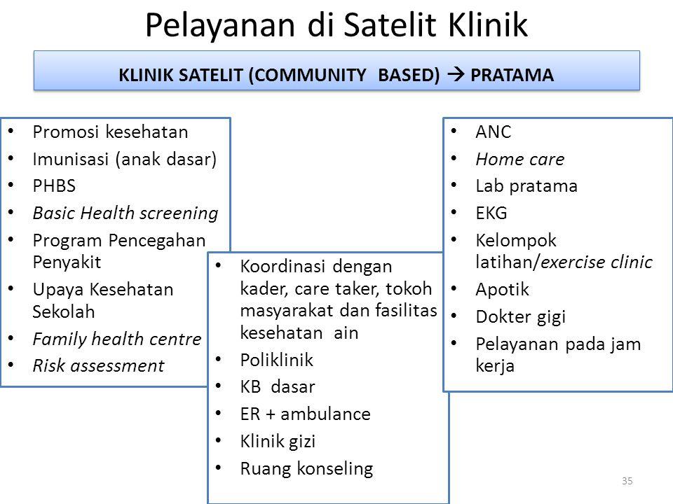 Pelayanan di Satelit Klinik Promosi kesehatan Imunisasi (anak dasar) PHBS Basic Health screening Program Pencegahan Penyakit Upaya Kesehatan Sekolah F