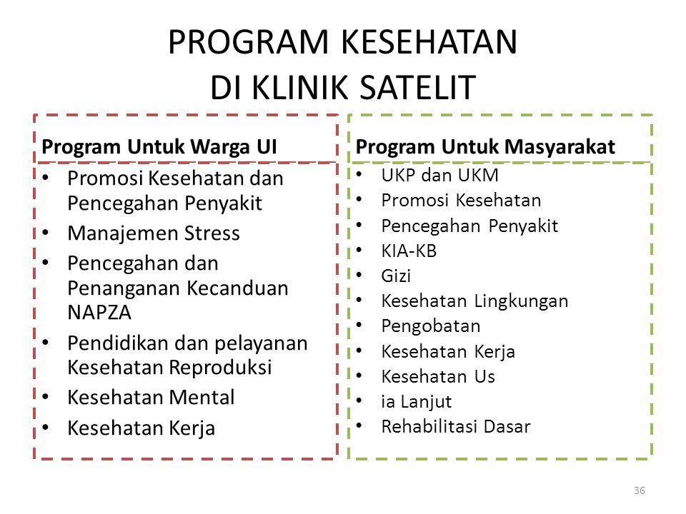 PROGRAM KESEHATAN DI KLINIK SATELIT Program Untuk Warga UI Promosi Kesehatan dan Pencegahan Penyakit Manajemen Stress Pencegahan dan Penanganan Kecand