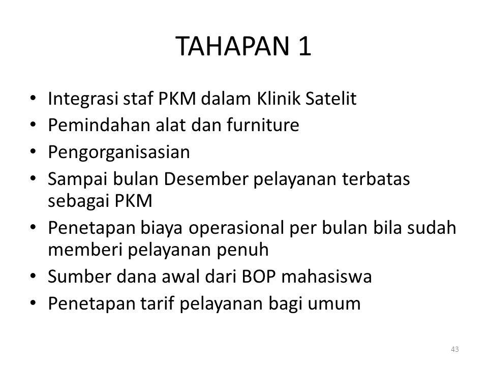 TAHAPAN 1 Integrasi staf PKM dalam Klinik Satelit Pemindahan alat dan furniture Pengorganisasian Sampai bulan Desember pelayanan terbatas sebagai PKM