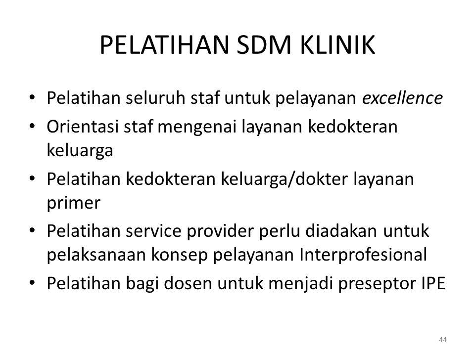 PELATIHAN SDM KLINIK Pelatihan seluruh staf untuk pelayanan excellence Orientasi staf mengenai layanan kedokteran keluarga Pelatihan kedokteran keluar