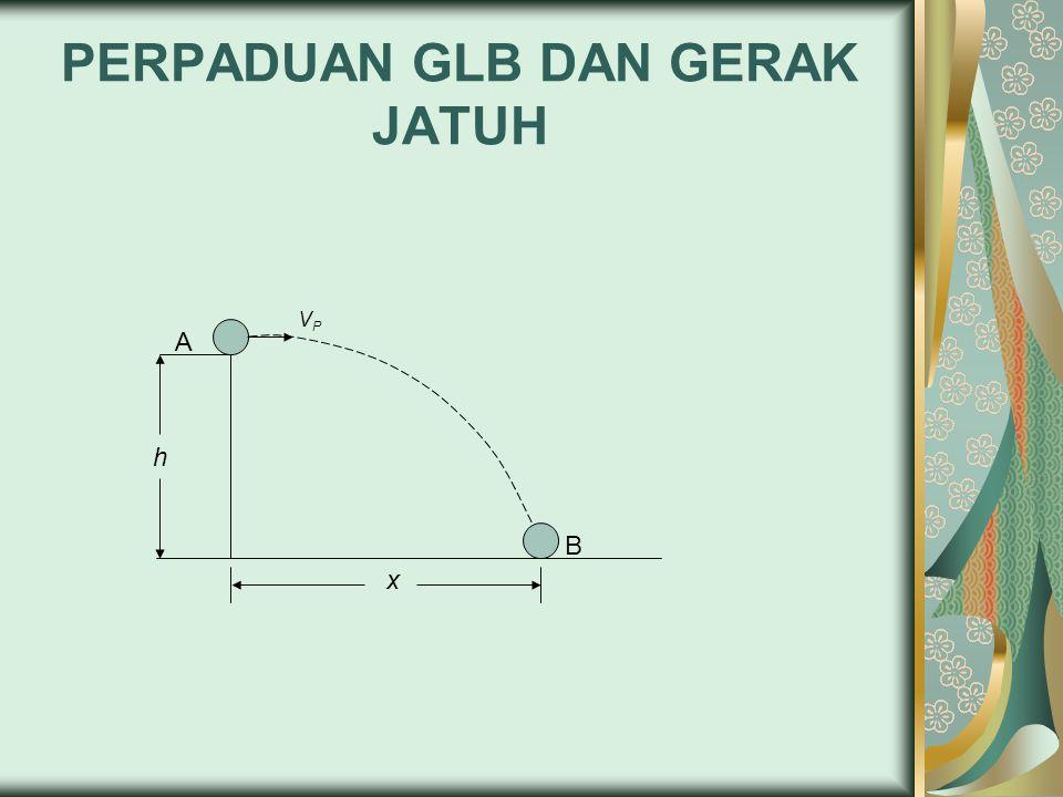 KETERANGAN GAMBAR Pada sumbu horizontal (sumbu-x) x = V 0 t Pada sumbu vertikal (sumbu-y) V y = gt h = ½ gt²