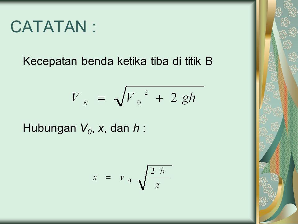 CATATAN : Kecepatan benda ketika tiba di titik B Hubungan V 0, x, dan h :
