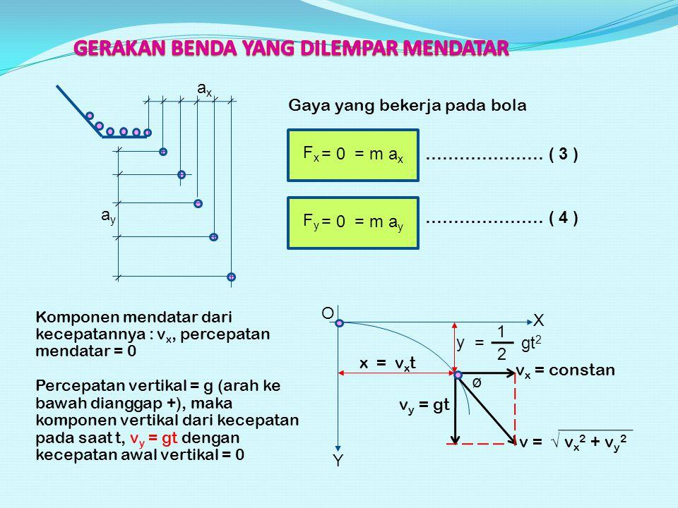 2 y = gt 2 1 v x = constan v y = gt v = √ v x 2 + v y 2 ø x = v x t O Y X axax ayay Gaya yang bekerja pada bola FxFx = 0 = m a x ………………… ( 3 ) FyFy = 0 = m a y ………………… ( 4 ) Komponen mendatar dari kecepatannya : v x, percepatan mendatar = 0 Percepatan vertikal = g (arah ke bawah dianggap +), maka komponen vertikal dari kecepatan pada saat t, v y = gt dengan kecepatan awal vertikal = 0