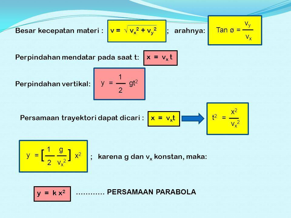 Besar kecepatan materi : v = √ v x 2 + v y 2 ; arahnya: Tan ø = vyvy vxvx Perpindahan mendatar pada saat t: x = v x t y = gt 2 1 2 Perpindahan vertikal: Persamaan trayektori dapat dicari : x = v x t t2t2 = x2x2 vx2vx2 y = 1 2 g vx2vx2 [ ] x2x2 ; karena g dan v x konstan, maka: y = k x 2 ………… PERSAMAAN PARABOLA