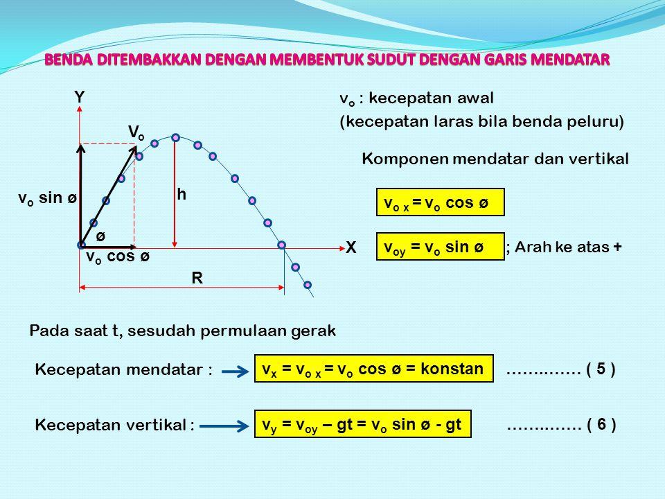 h R v o cos ø v o sin ø VoVo X Y v o : kecepatan awal (kecepatan laras bila benda peluru) Komponen mendatar dan vertikal v oy = v o sin ø v o x = v o cos ø ; Arah ke atas + Pada saat t, sesudah permulaan gerak Kecepatan mendatar : v x = v o x = v o cos ø = konstan Kecepatan vertikal : v y = v oy – gt = v o sin ø - gt ø ……..…… ( 5 ) ……..…… ( 6 )