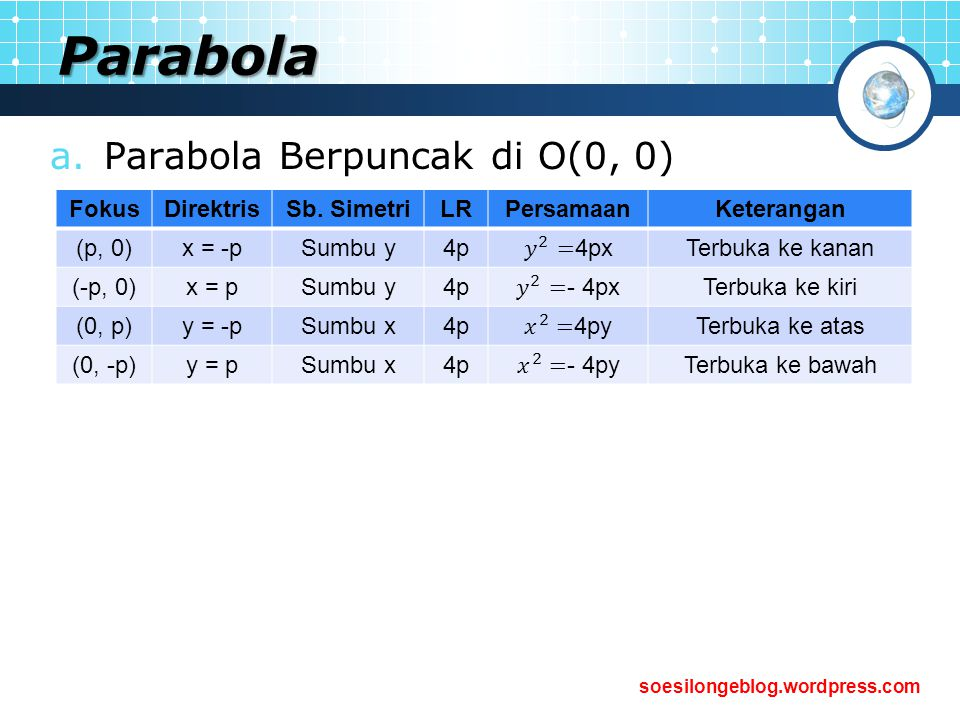 soesilongeblog.wordpress.com Parabola PParabola berpuncak di O(0, 0) P(x, y) A(-p, 0) C C` O F(p, 0) g x Q(p, y)