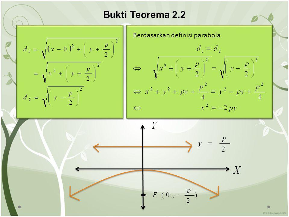 Bukti Teorema 2.2 Berdasarkan definisi parabola